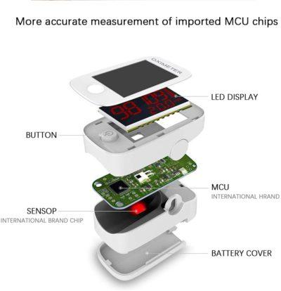 Dericam Fingertip Pulse Oximeter, Blood Oxygen Saturation ...